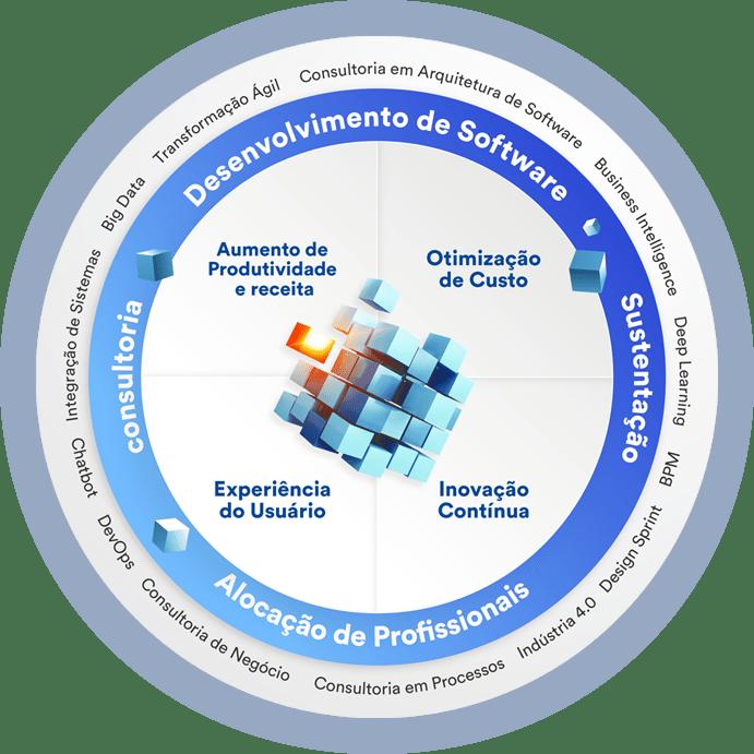 Soluções da AMcom, fornecedores de tecnologia