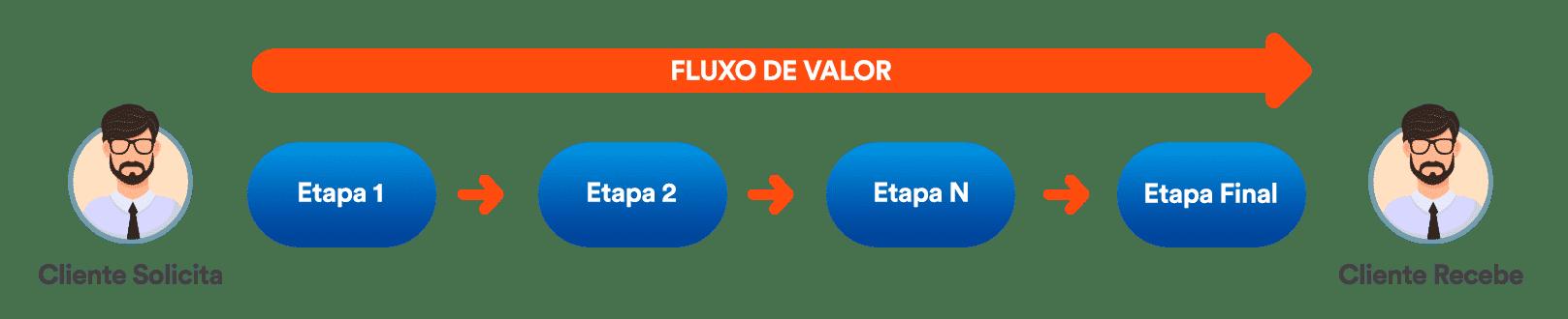 fluxo de valor