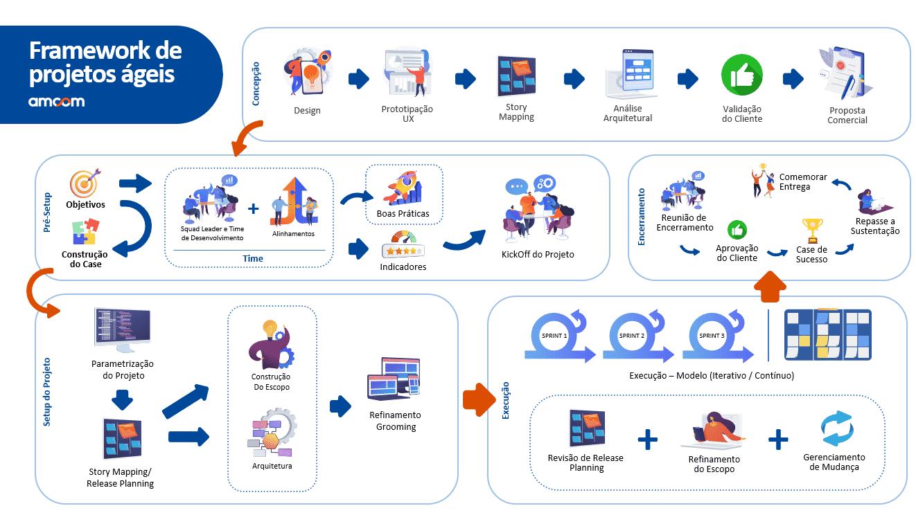 framework metodologia ágil amcom
